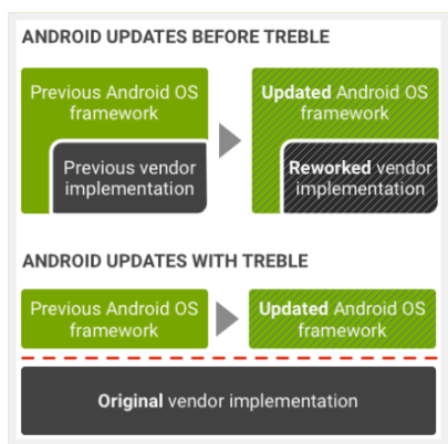 Project Treble – A New Paradigm in Android Security